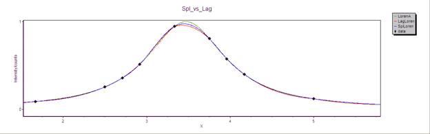 Spline fitting versus Lagrange interpolation