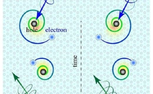 "Discovery of a new kind of composed particles, ""chiral excitons"""